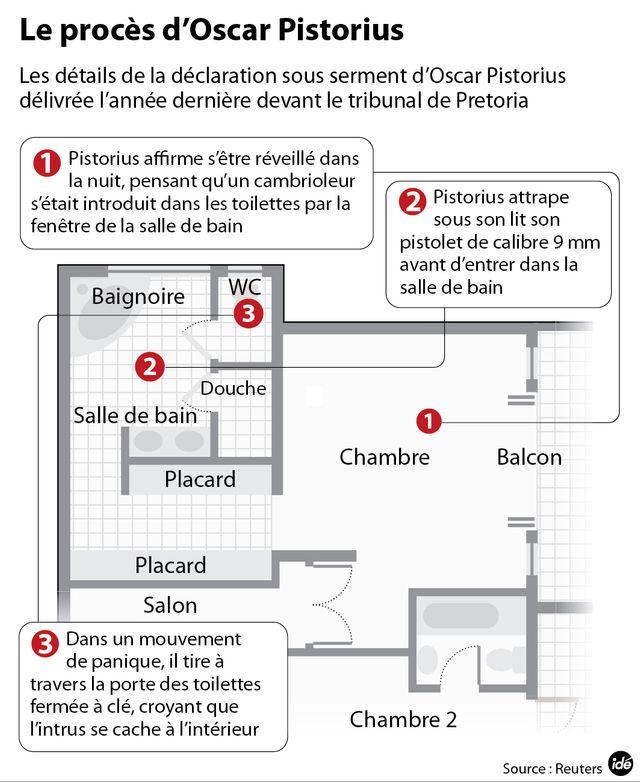 Pistorius, les faits
