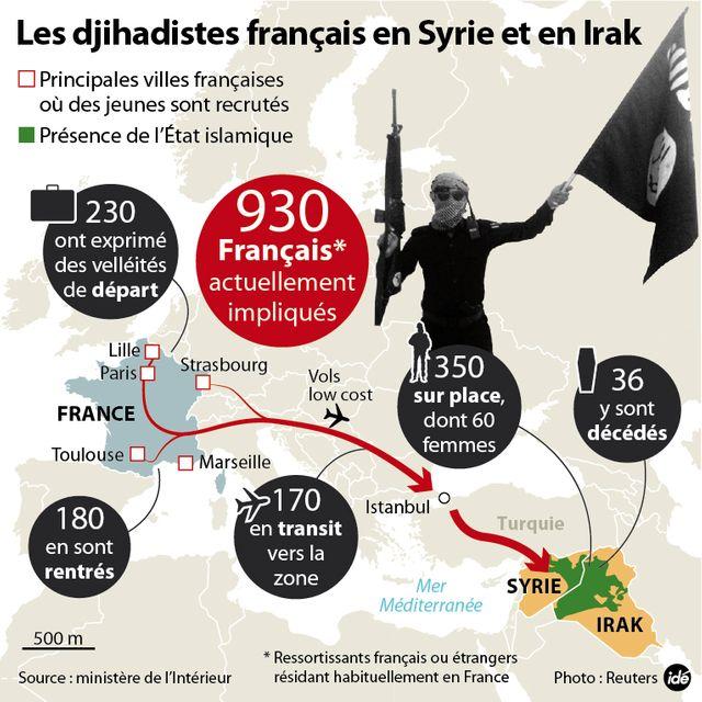 Les djihadistes français en Syrie et en Irak
