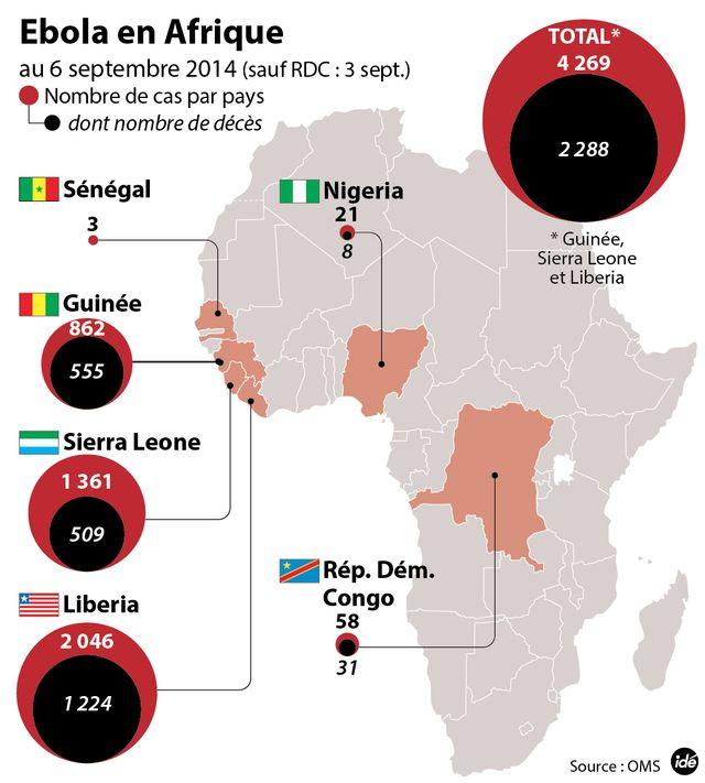 Ebola : plus de 2.200 morts