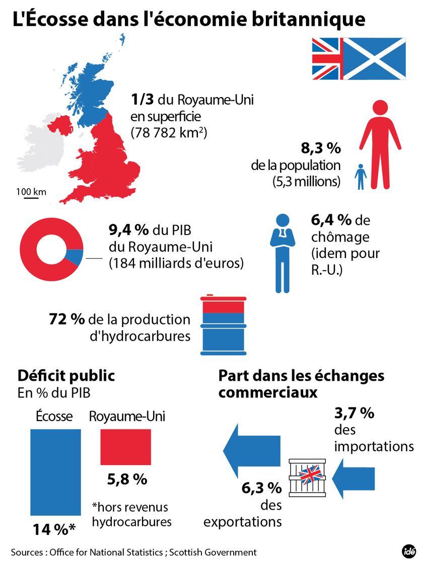 Le poids de l'Ecosse dans l'économie britannique.