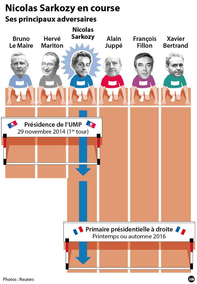 Nicolas Sarkozy sur la ligne de départ