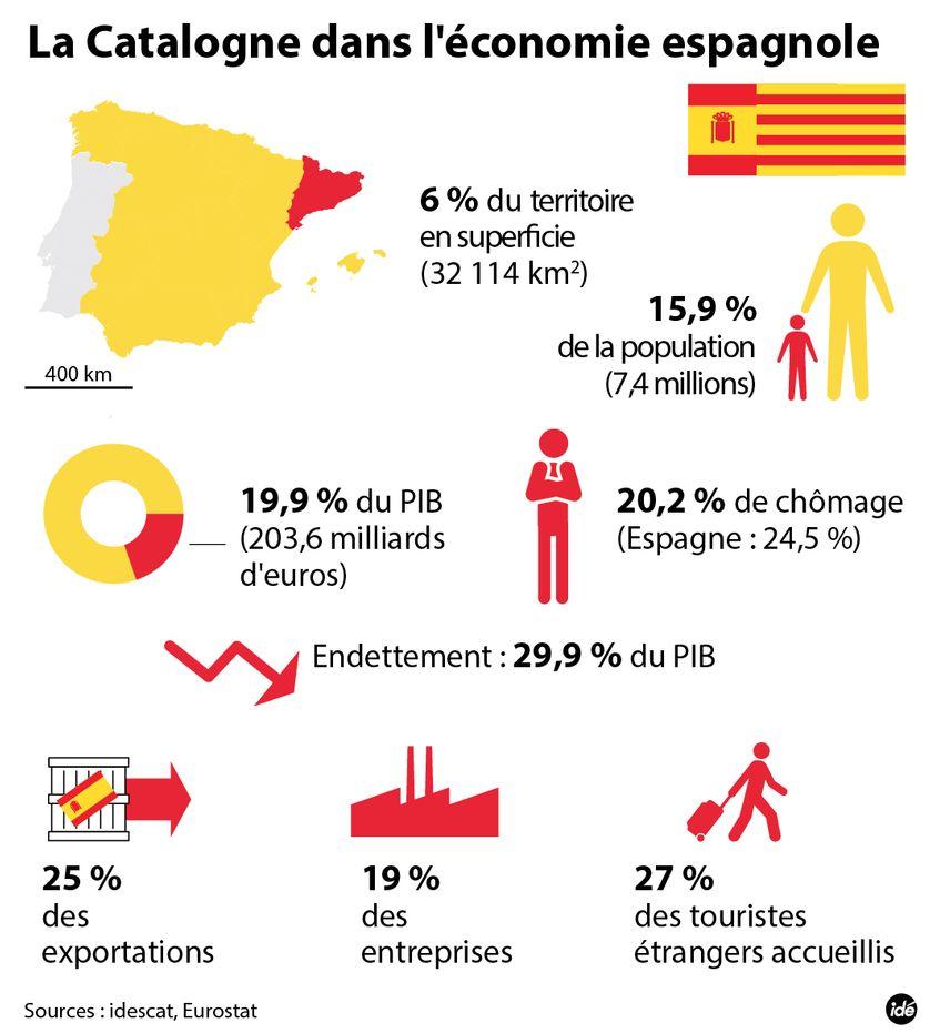 La Catalogne en chiffres.