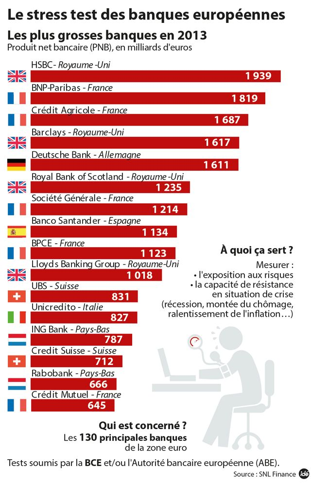 Les plus grosses banques en 2013