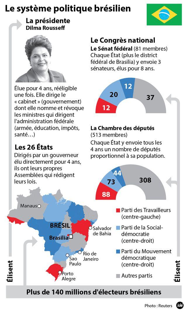 Le système politique brésilien
