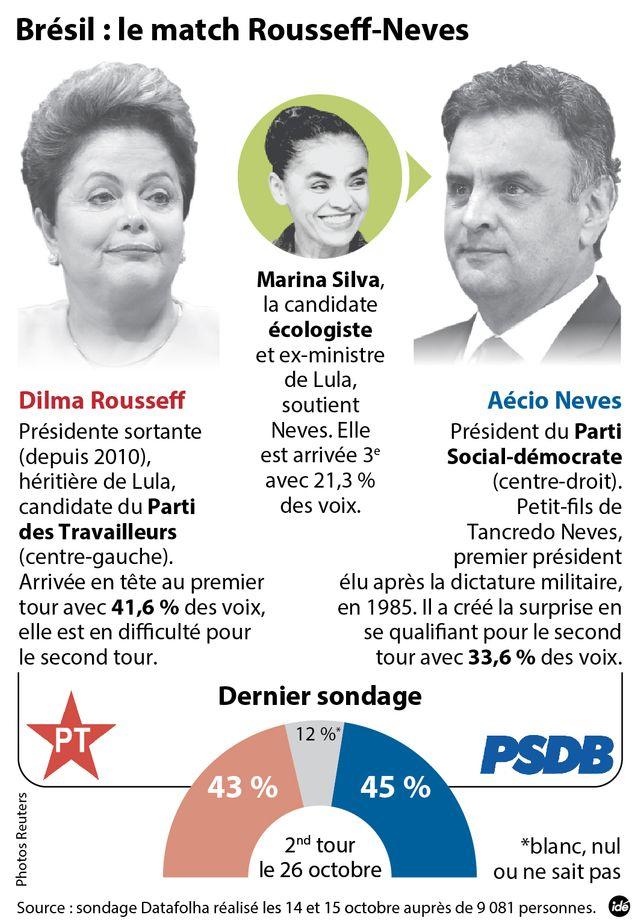 C'est pas gagné pour Dilma Roussef