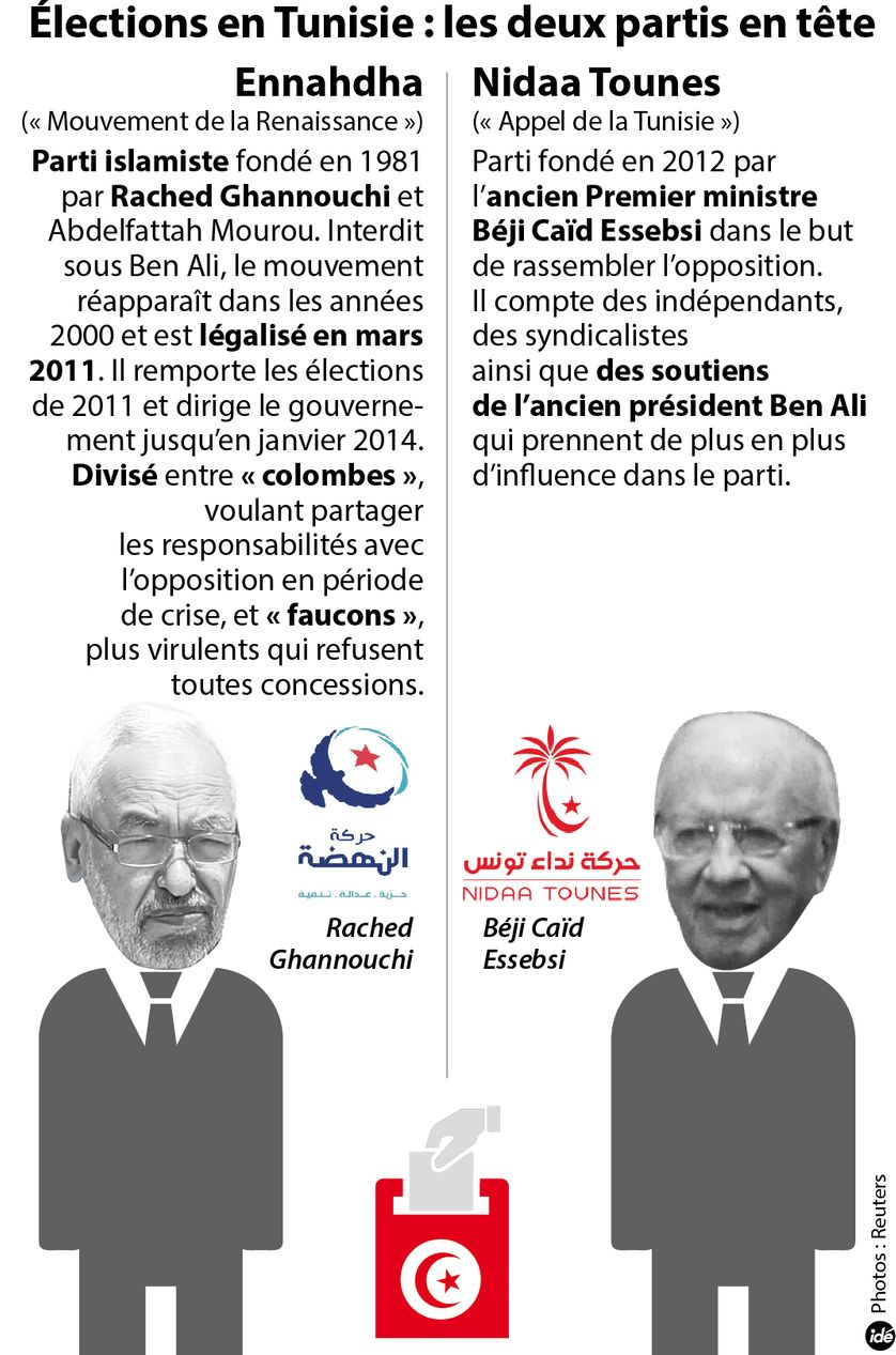 Tunisie : les 2 vainqueurs probables du scrutin : Ennahdha (islamiste) contre Nidaa Tounes (ben-aliste et anti-islamiste)
