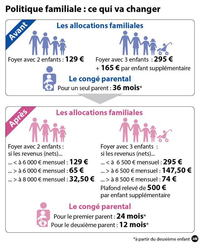 Allocations familiales : qu'est-ce qui change ?