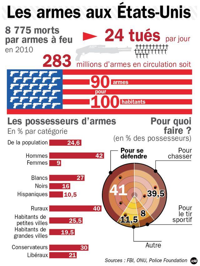 Les armes aux États-Unis