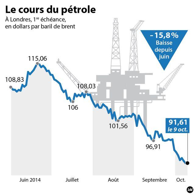 La baisse du prix du pétrole depuis l'été 2014