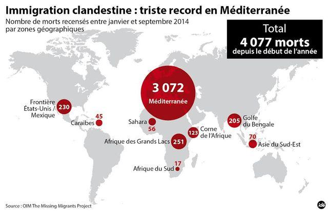 Des milliers de migrants morts en Méditerranée