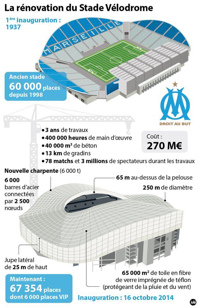 Vélodrome offre 7 000 places supplémentaires