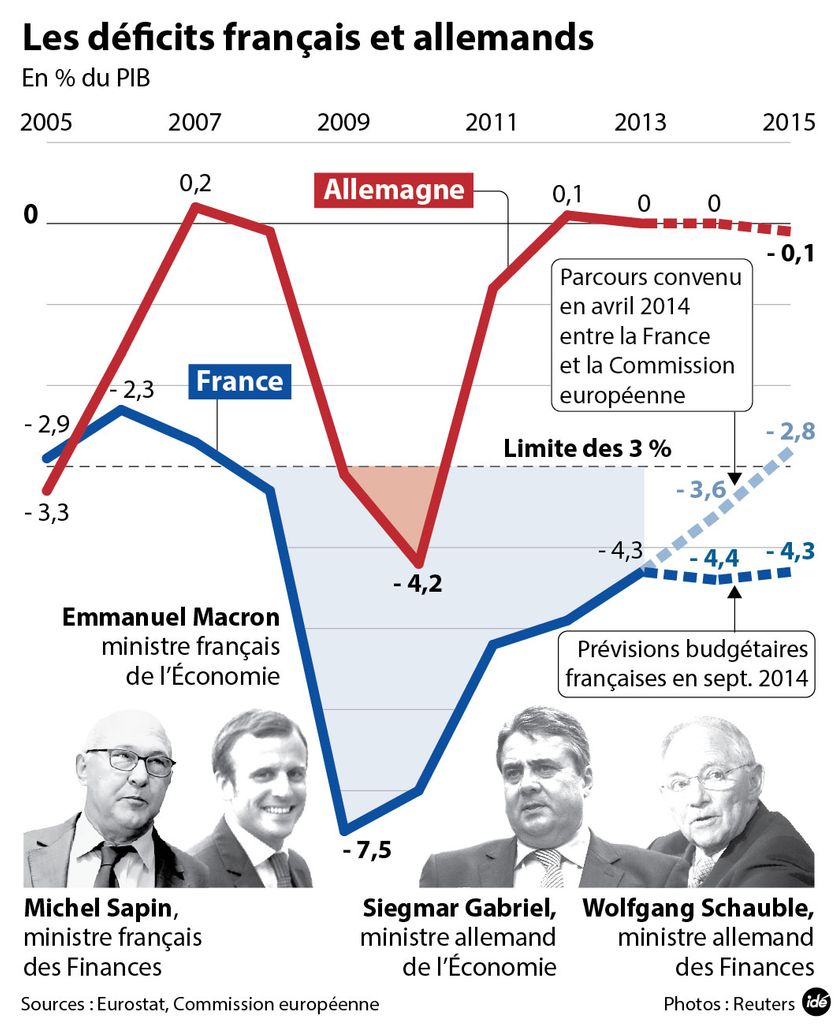 Les déficits français et allemands