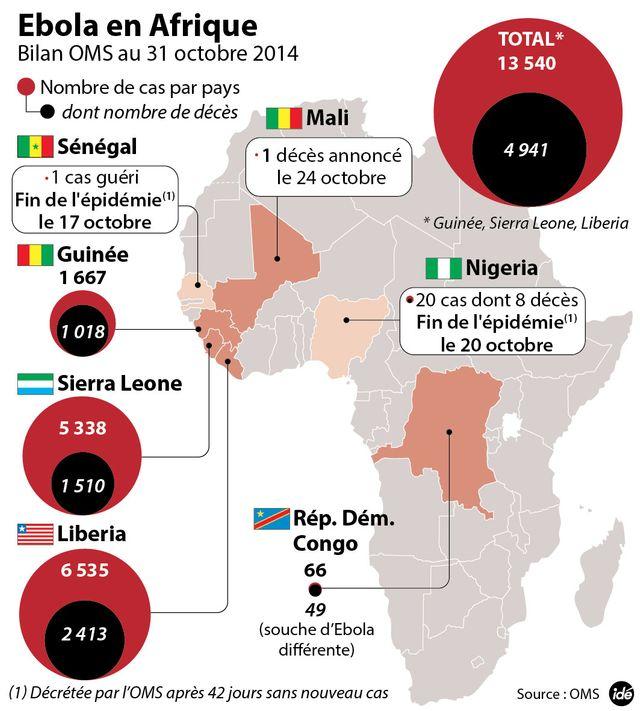 Ebola : près de 5 000 morts en Afrique de l'Ouest idé