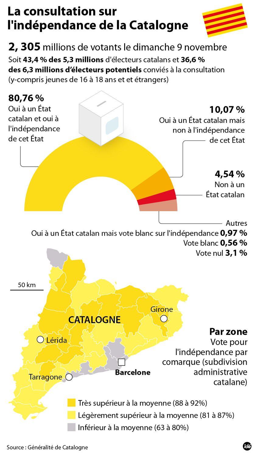 """Catalogne : 81% de """"oui"""" à l'indépendance"""