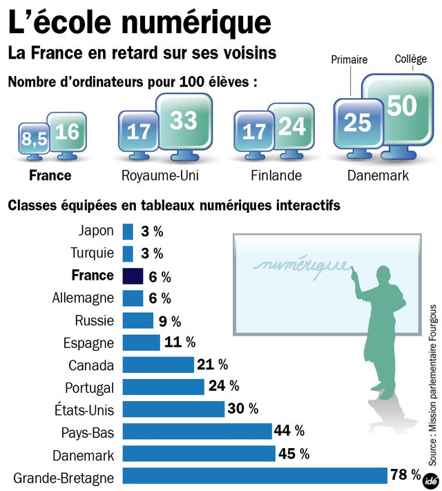 L'école française en retard sur le numérique