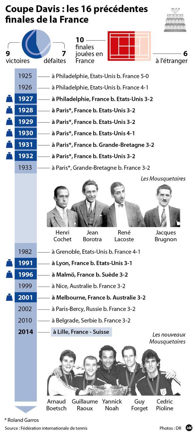 La France en Coupe Davis