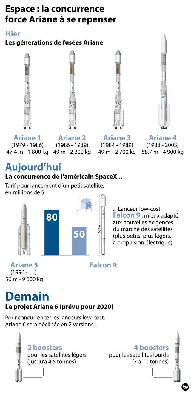 Ariane 6 prévue pour 2020