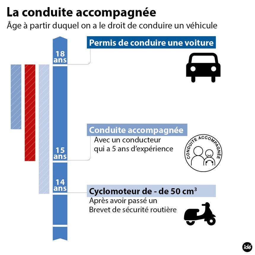 Des nouvelles mesures pour le permis de conduire.
