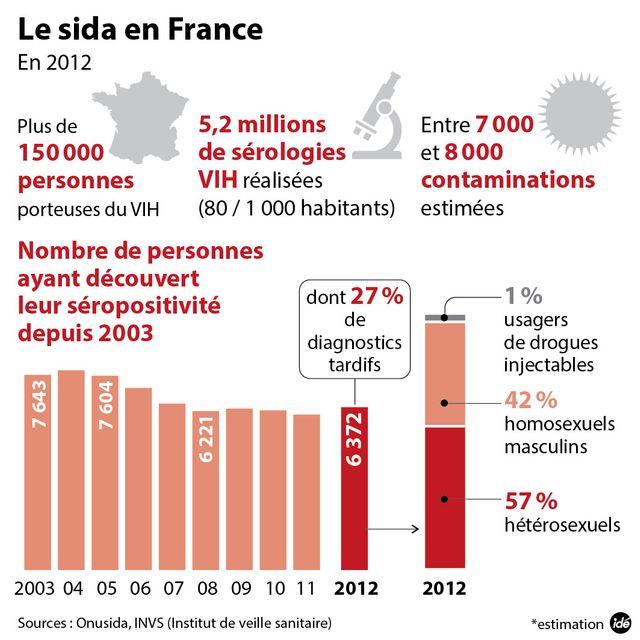 Infographie Sida en France