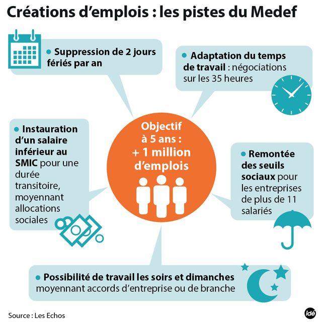 Emploi : les pistes du Medef