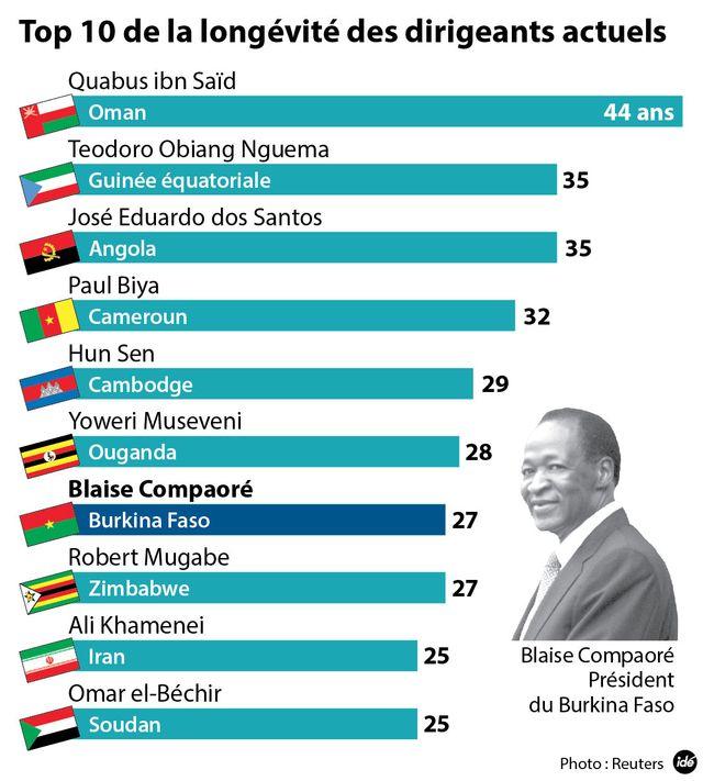 Les autocrates africains