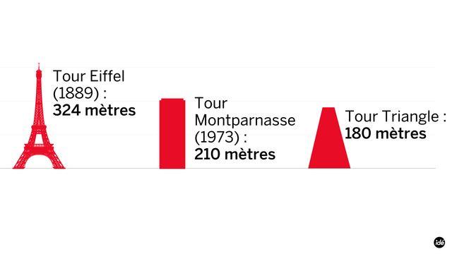 Les tours de Paris