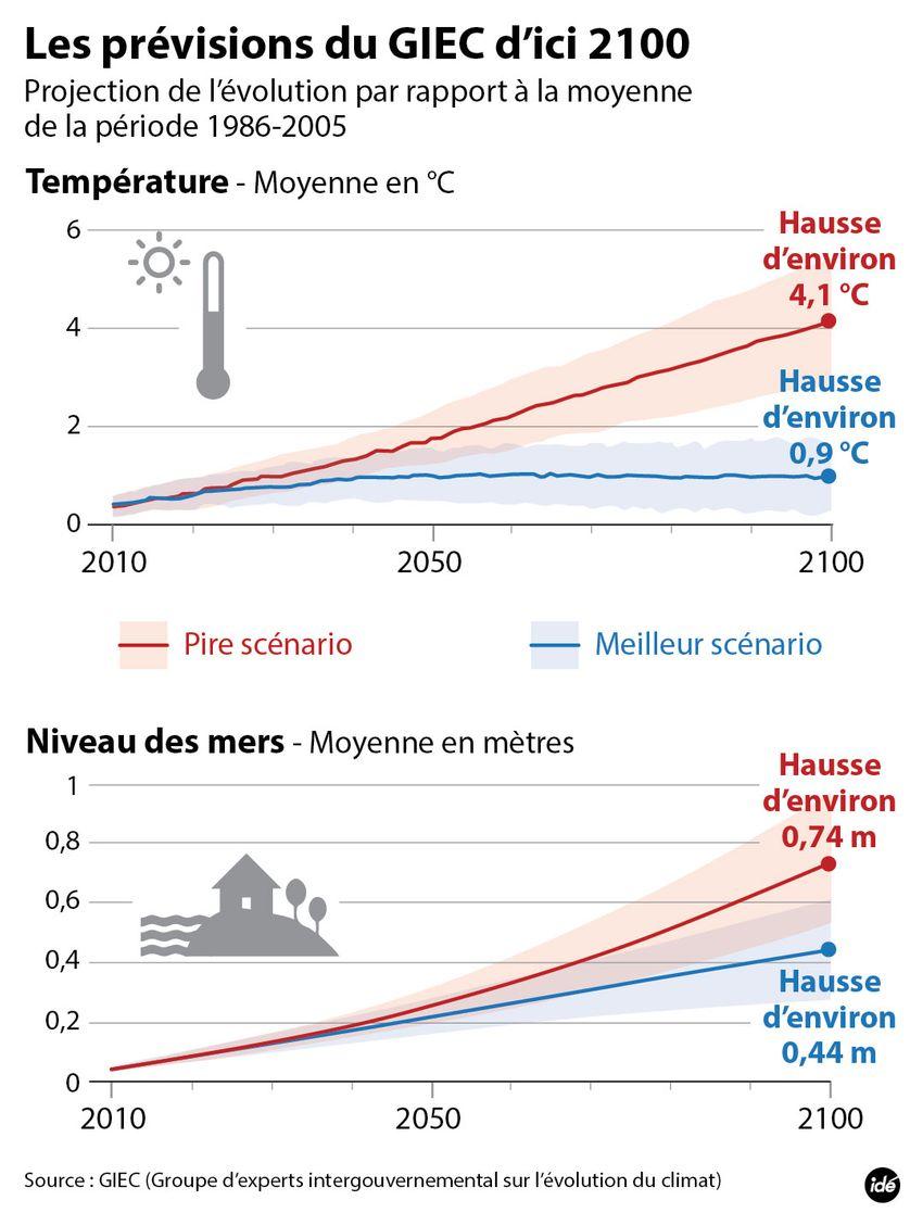 Réchauffement : l'évolution des températures et du niveau de la mer selon les experts. Les hausses prévues par le GIEC