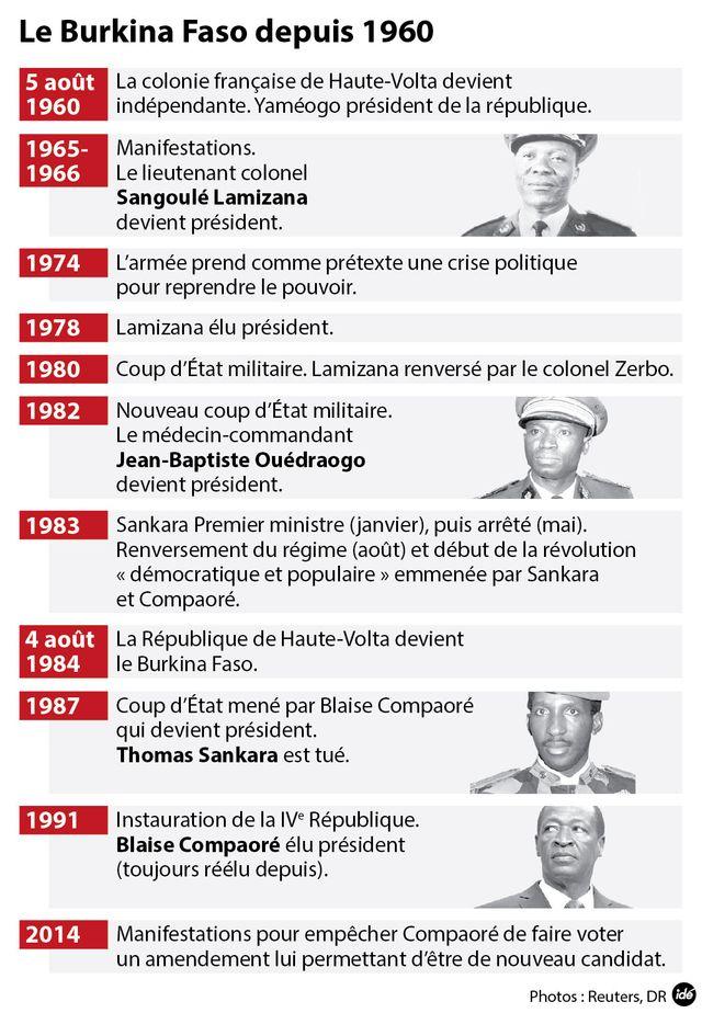 Le Burkina depuis 1960