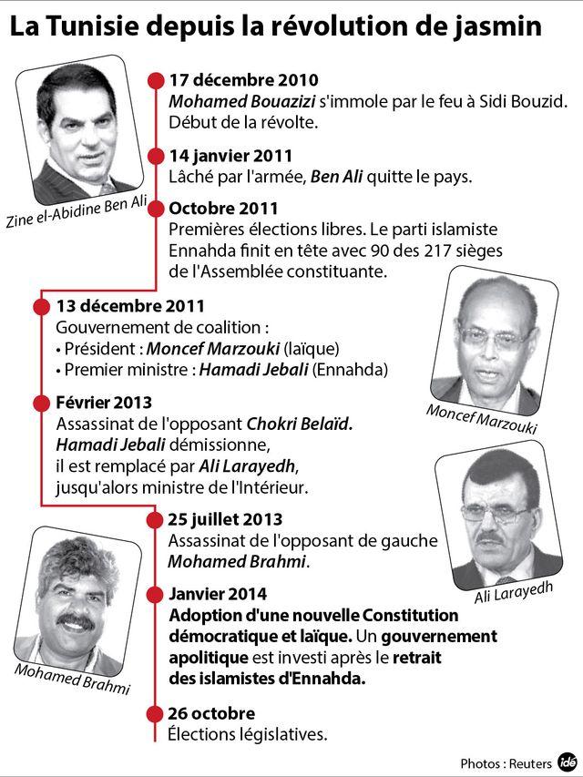 La Tunisie depuis la chute de Ben Ali