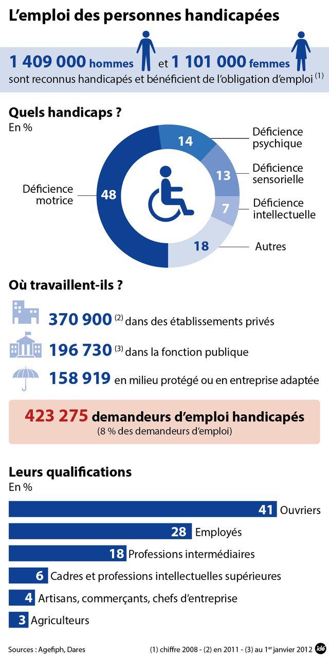Emploi et handicap : les chiffres
