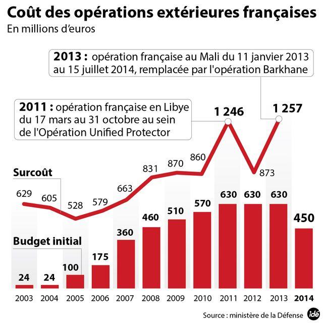 Le coût des opérations française à l'extérieur