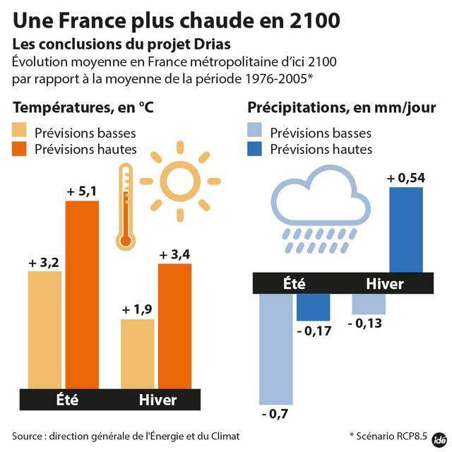 Climat : une France plus chaude en 2100