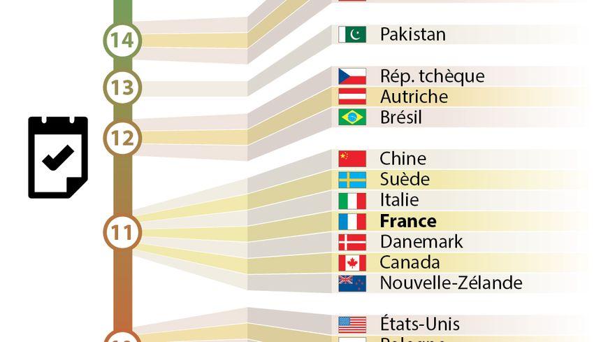 Avec 11 jours fériés par an, la France est au 8e rang mondial