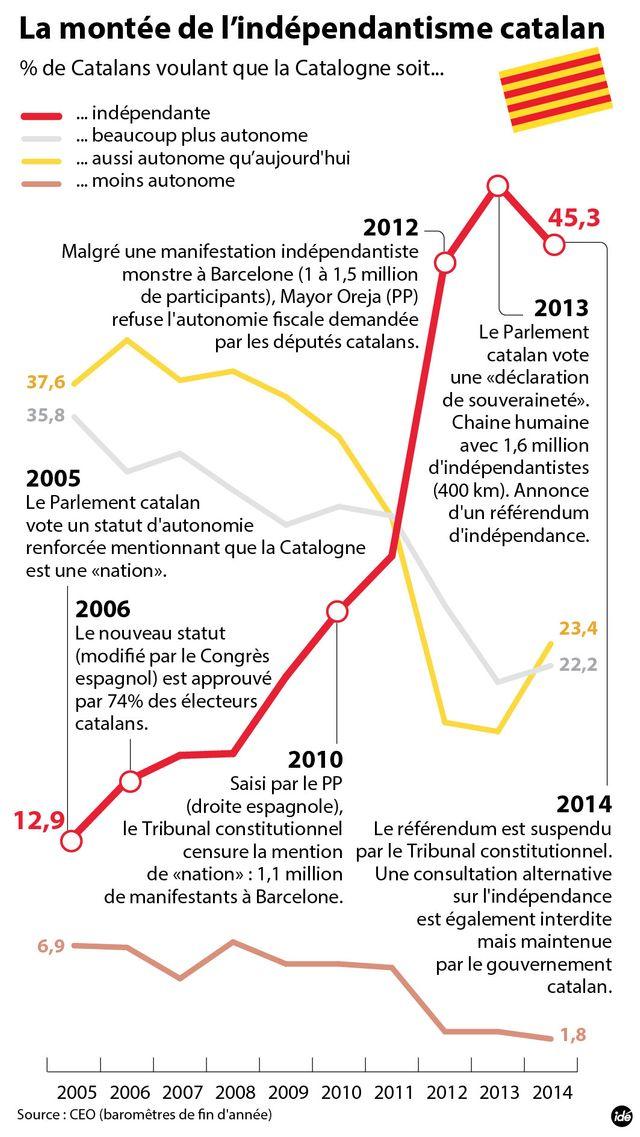Catalogne : comment on en est arrivé là ?