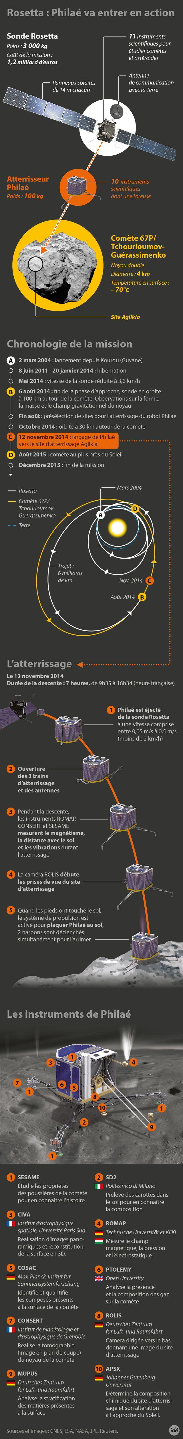 La mission Rosetta