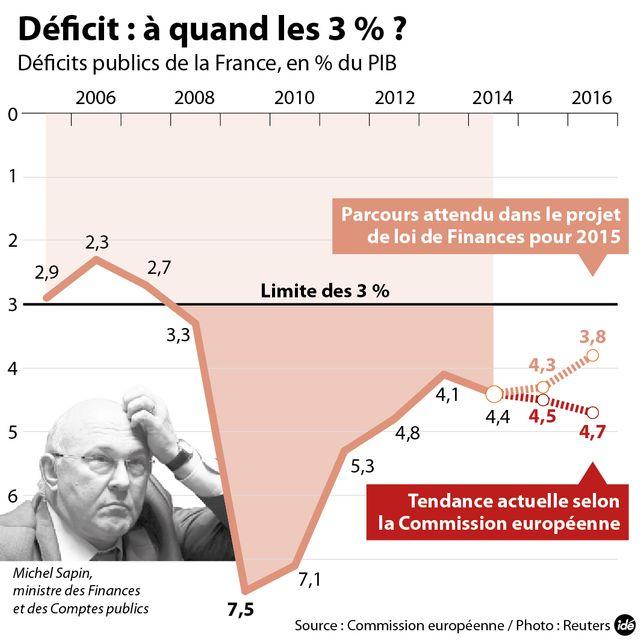 Déficit : les prévisions de Bruxelles