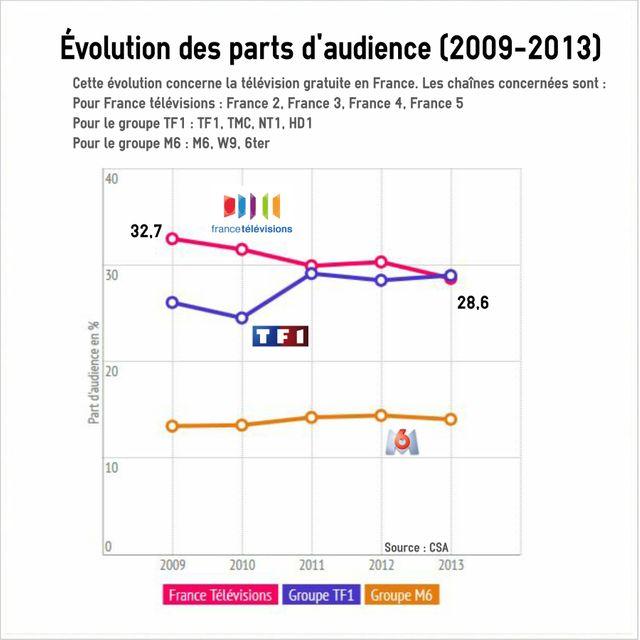 Evolution des parts d'audience des principaux groupes de télévisions français