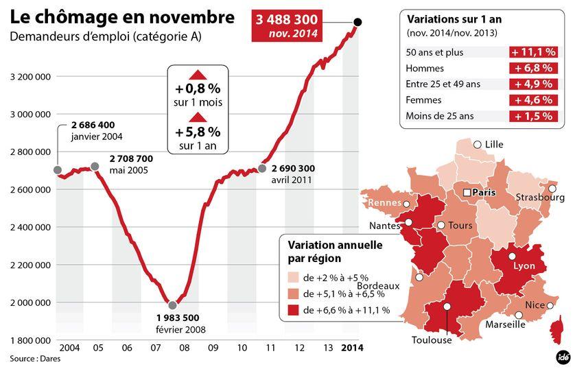 Les chiffres du chômage en novembre 2014