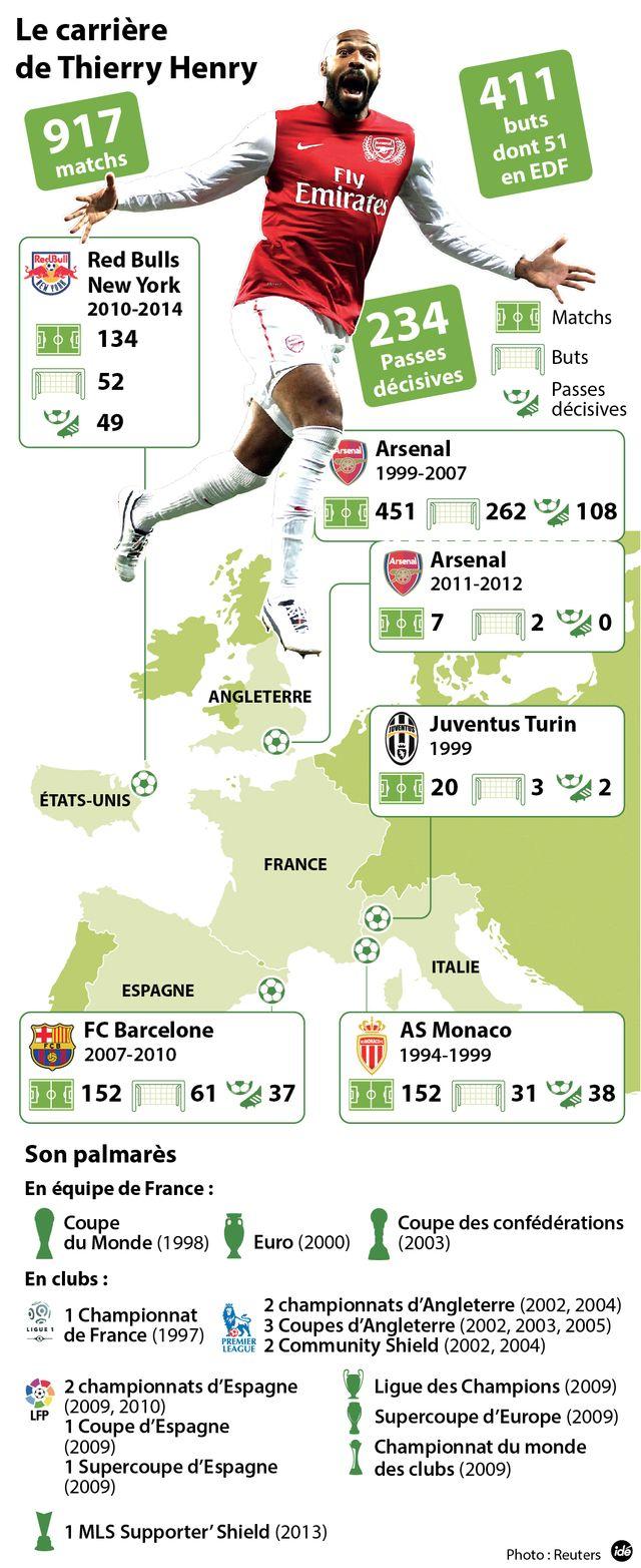 La carrière de Thierry Henry