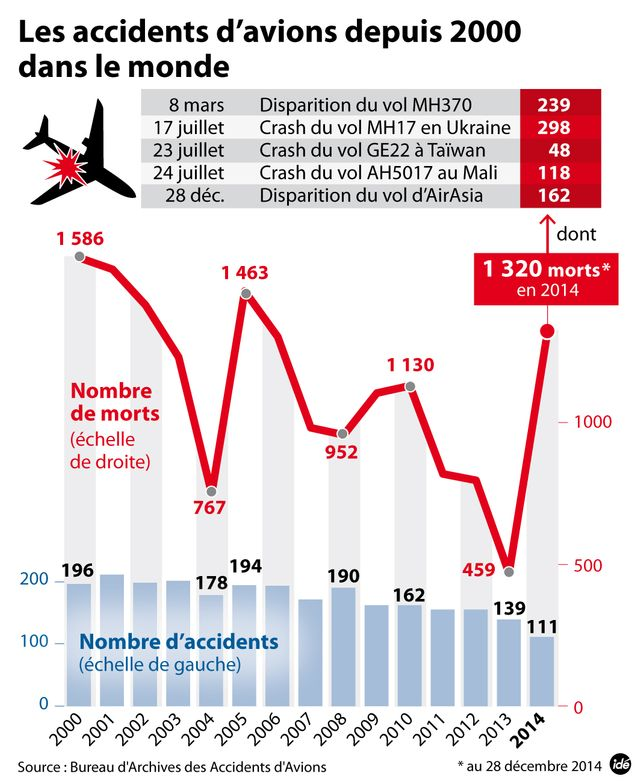 Les accidents d'avion depuis 2000