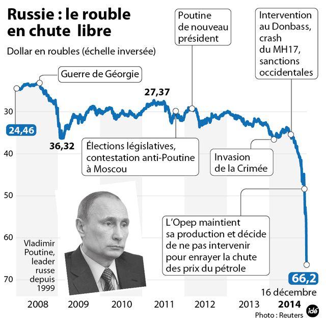 Le rouble s'écroule