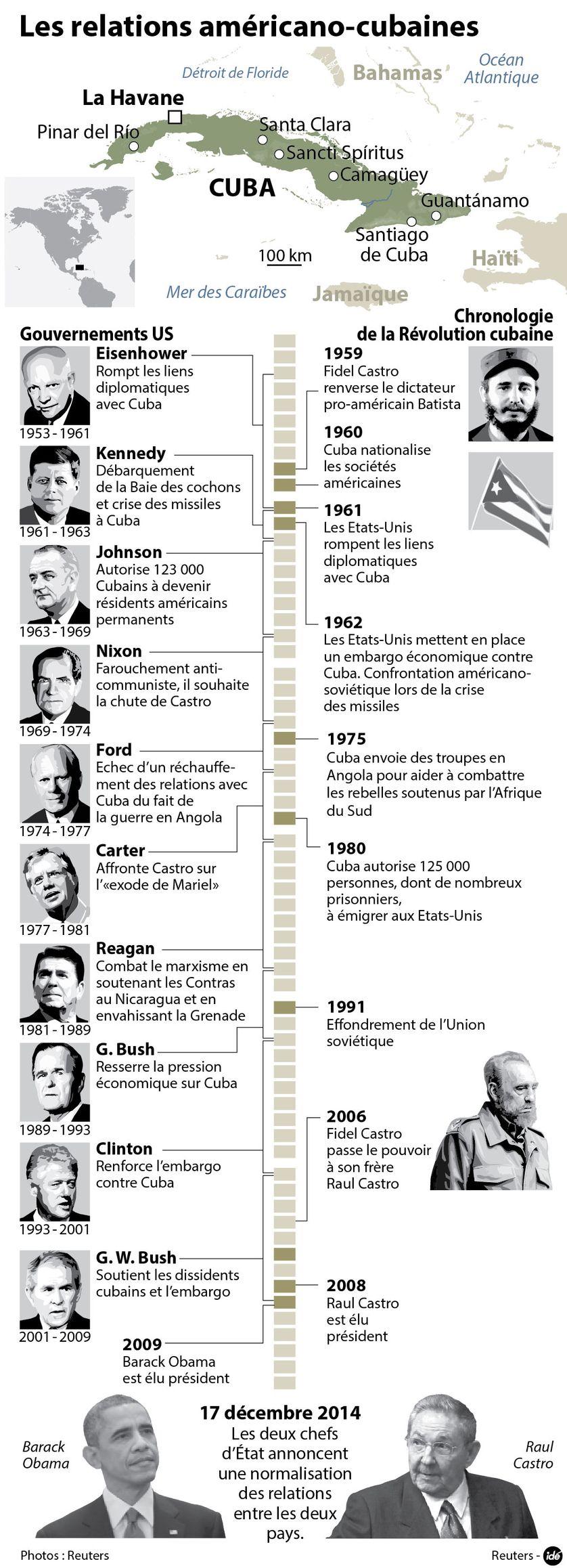 Les relations américano-cubaines