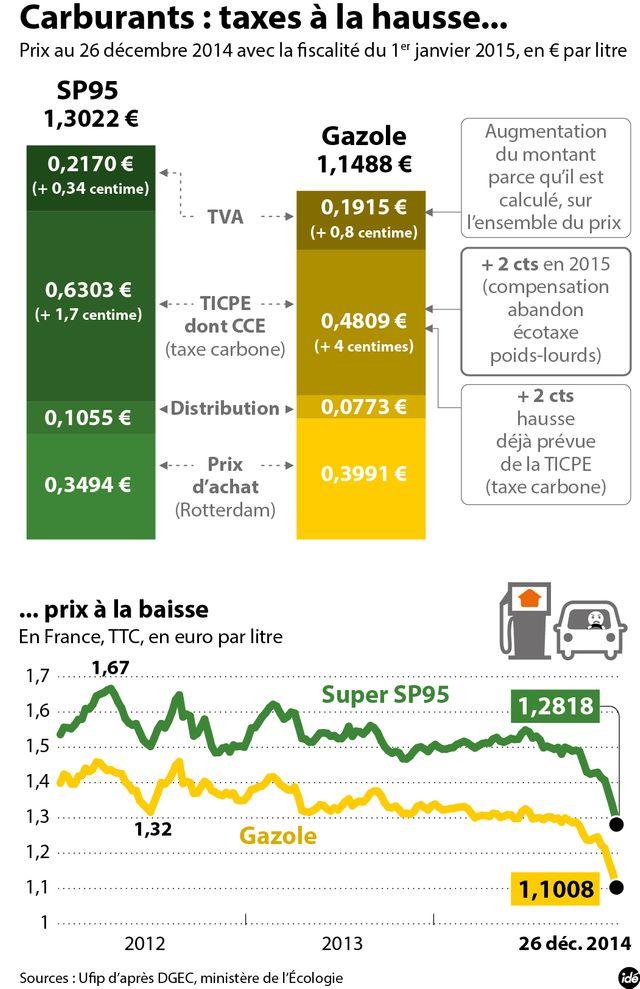 Pétrole : taxes à la hausse, prix à la baisse