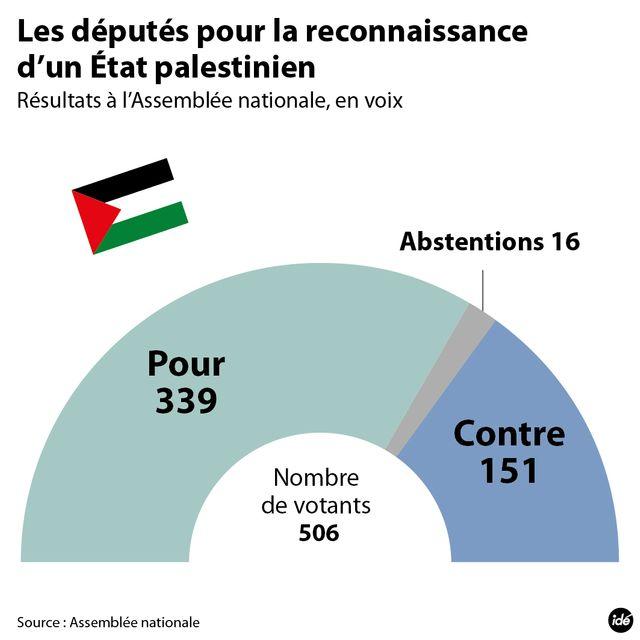 Reconnaissance de l'Etat palestinien