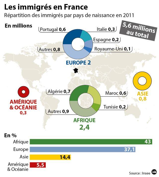 Origine des immigrés en France