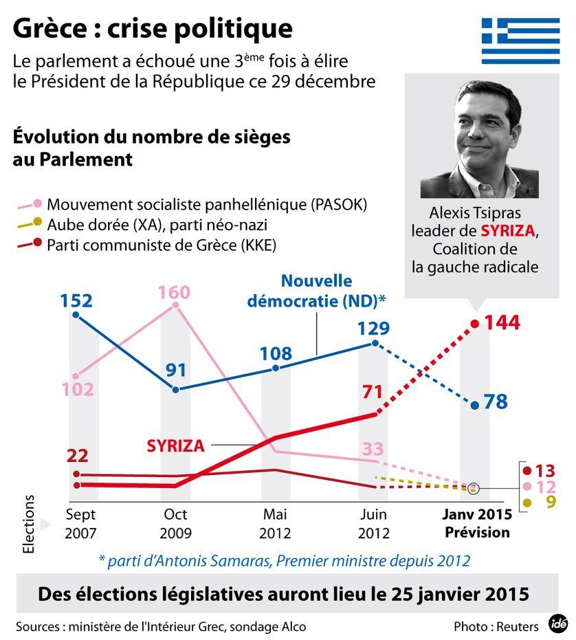 Evolution du nombre de sièges des partis au Parlement grec