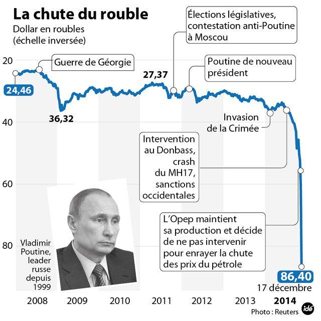 La chute du rouble