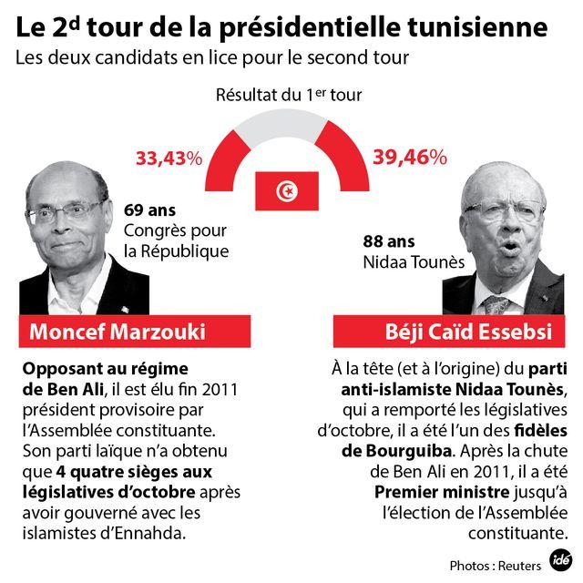Béji Caïd Essebsi ou Moncef Marzouki ?