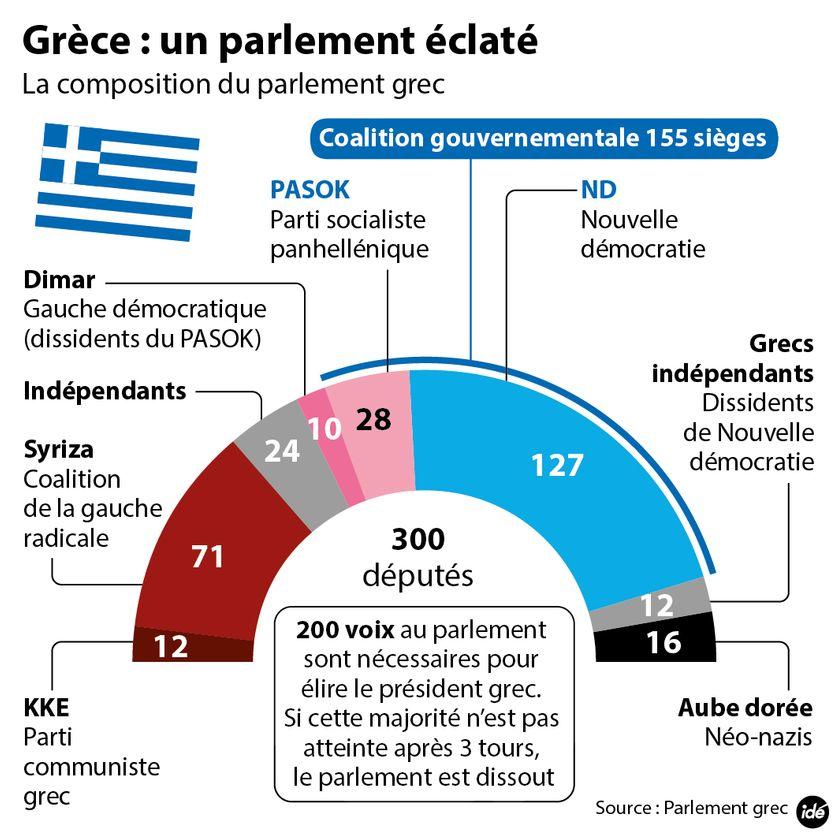 Infographie Parlement Grèce