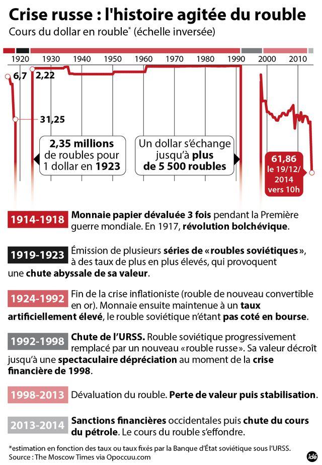 L'histoire agitée du rouble
